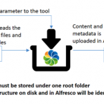 Customizing the bulk import tool for Alfresco
