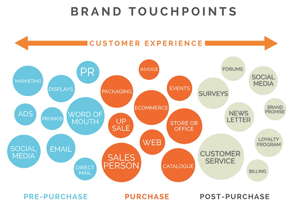brand-touchpoints-customer-experience